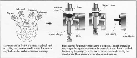 How ballpoint pen is made? - History, Background, Raw ...